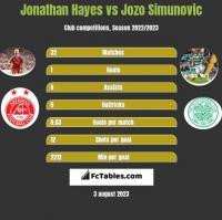Jonathan Hayes vs Jozo Simunovic h2h player stats