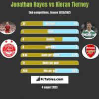 Jonathan Hayes vs Kieran Tierney h2h player stats