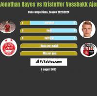 Jonathan Hayes vs Kristoffer Vassbakk Ajer h2h player stats