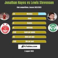 Jonathan Hayes vs Lewis Stevenson h2h player stats