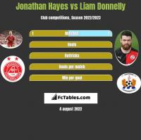 Jonathan Hayes vs Liam Donnelly h2h player stats