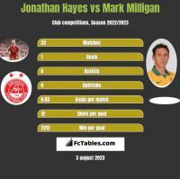 Jonathan Hayes vs Mark Milligan h2h player stats