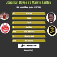 Jonathan Hayes vs Marvin Bartley h2h player stats