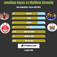 Jonathan Hayes vs Matthew Kennedy h2h player stats