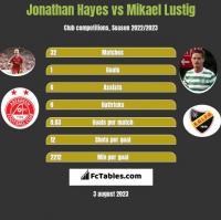 Jonathan Hayes vs Mikael Lustig h2h player stats