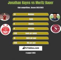 Jonathan Hayes vs Moritz Bauer h2h player stats