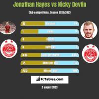 Jonathan Hayes vs Nicky Devlin h2h player stats
