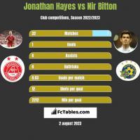 Jonathan Hayes vs Nir Bitton h2h player stats