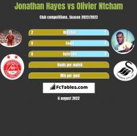 Jonathan Hayes vs Olivier Ntcham h2h player stats
