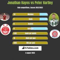 Jonathan Hayes vs Peter Hartley h2h player stats