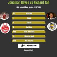 Jonathan Hayes vs Richard Tait h2h player stats
