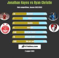 Jonathan Hayes vs Ryan Christie h2h player stats