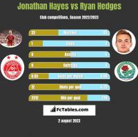 Jonathan Hayes vs Ryan Hedges h2h player stats