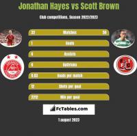 Jonathan Hayes vs Scott Brown h2h player stats