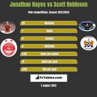 Jonathan Hayes vs Scott Robinson h2h player stats