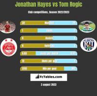 Jonathan Hayes vs Tom Rogic h2h player stats