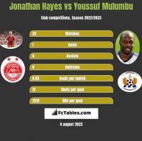 Jonathan Hayes vs Youssuf Mulumbu h2h player stats