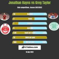 Jonathan Hayes vs Greg Taylor h2h player stats
