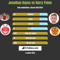 Jonathan Hayes vs Harry Paton h2h player stats