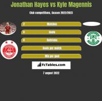 Jonathan Hayes vs Kyle Magennis h2h player stats