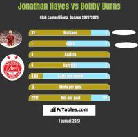 Jonathan Hayes vs Bobby Burns h2h player stats