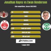 Jonathan Hayes vs Ewan Henderson h2h player stats