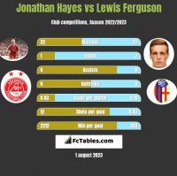 Jonathan Hayes vs Lewis Ferguson h2h player stats