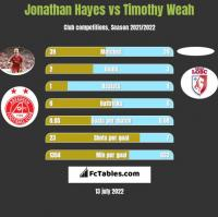Jonathan Hayes vs Timothy Weah h2h player stats