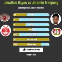 Jonathan Hayes vs Jeremie Frimpong h2h player stats
