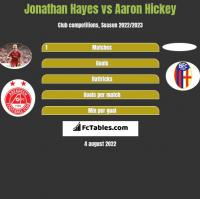 Jonathan Hayes vs Aaron Hickey h2h player stats