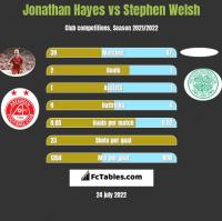 Jonathan Hayes vs Stephen Welsh h2h player stats
