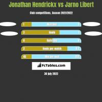 Jonathan Hendrickx vs Jarno Libert h2h player stats