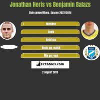 Jonathan Heris vs Benjamin Balazs h2h player stats