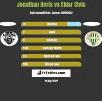 Jonathan Heris vs Eldar Civic h2h player stats