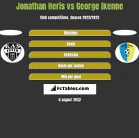 Jonathan Heris vs George Ikenne h2h player stats