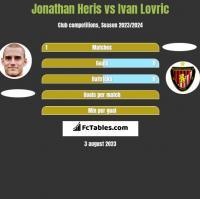 Jonathan Heris vs Ivan Lovric h2h player stats
