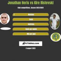 Jonathan Heris vs Kire Ristevski h2h player stats