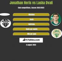 Jonathan Heris vs Lasha Dvali h2h player stats