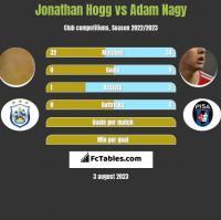 Jonathan Hogg vs Adam Nagy h2h player stats