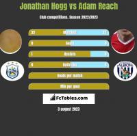 Jonathan Hogg vs Adam Reach h2h player stats