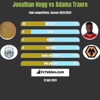 Jonathan Hogg vs Adama Traore h2h player stats