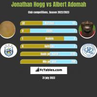 Jonathan Hogg vs Albert Adomah h2h player stats