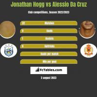 Jonathan Hogg vs Alessio Da Cruz h2h player stats