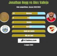 Jonathan Hogg vs Alex Vallejo h2h player stats