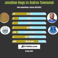 Jonathan Hogg vs Andros Townsend h2h player stats