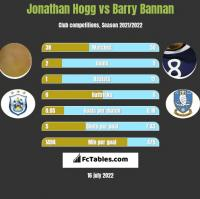 Jonathan Hogg vs Barry Bannan h2h player stats