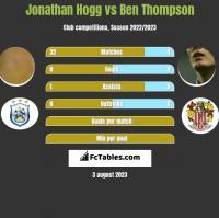 Jonathan Hogg vs Ben Thompson h2h player stats
