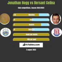 Jonathan Hogg vs Bersant Celina h2h player stats