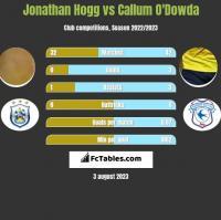 Jonathan Hogg vs Callum O'Dowda h2h player stats