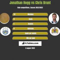 Jonathan Hogg vs Chris Brunt h2h player stats
